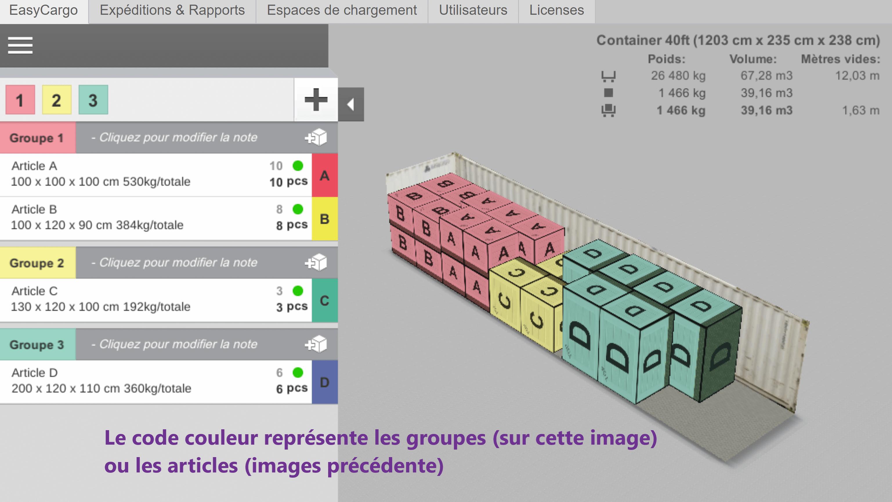 Exemple de Groupes prioritaires – code couleur représente les groupes entiers