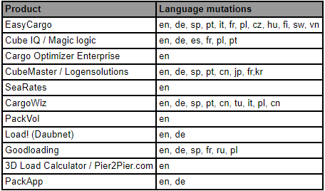 Language mutation of various load planning software