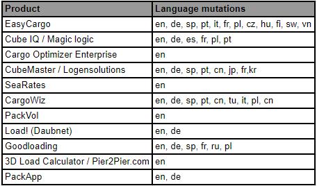 Jazykové lokalizace softwarů naplánování nakládky