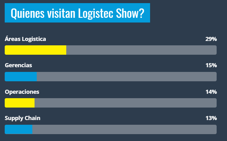 Who visits Logistec Show?