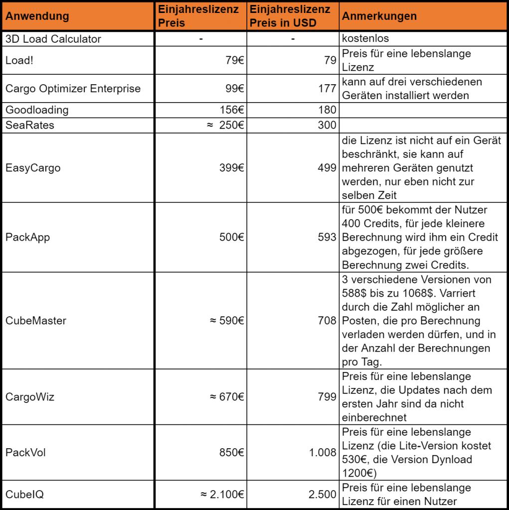 Preise für die einzelnen Anwendungen