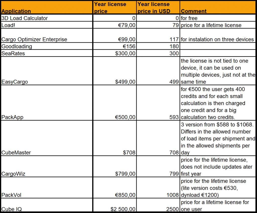 Los precios de una licencia anual
