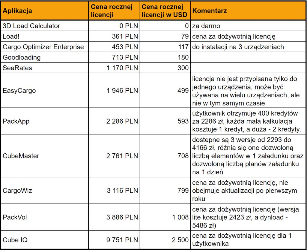 Ceny za roczną licencję na oprogramowanie planujące załadunek