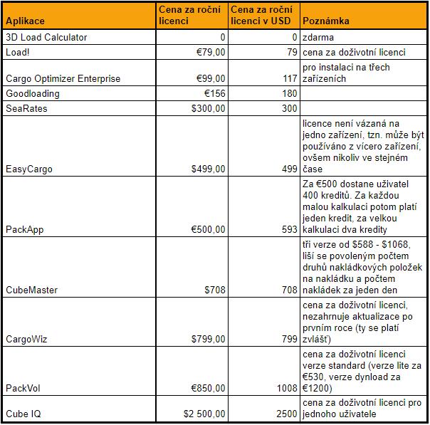 Cena ročních licencí softwarů pro plánování nakládky