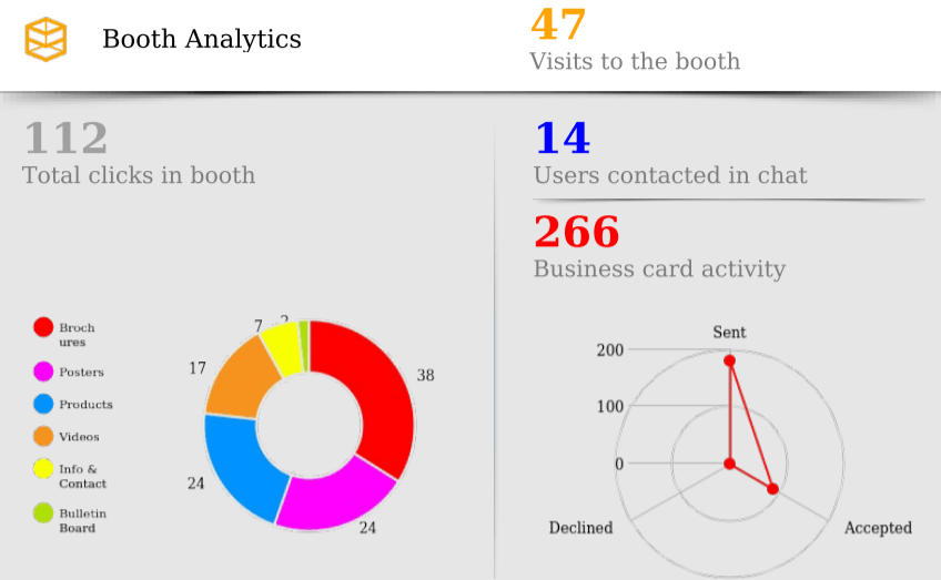 Booth Analytics of Logistec Show 2020