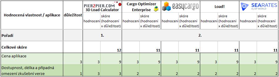 Výsledky vsekci Cena azkušební verze. EasyCargo nejlepší software pro plánování nakládek.
