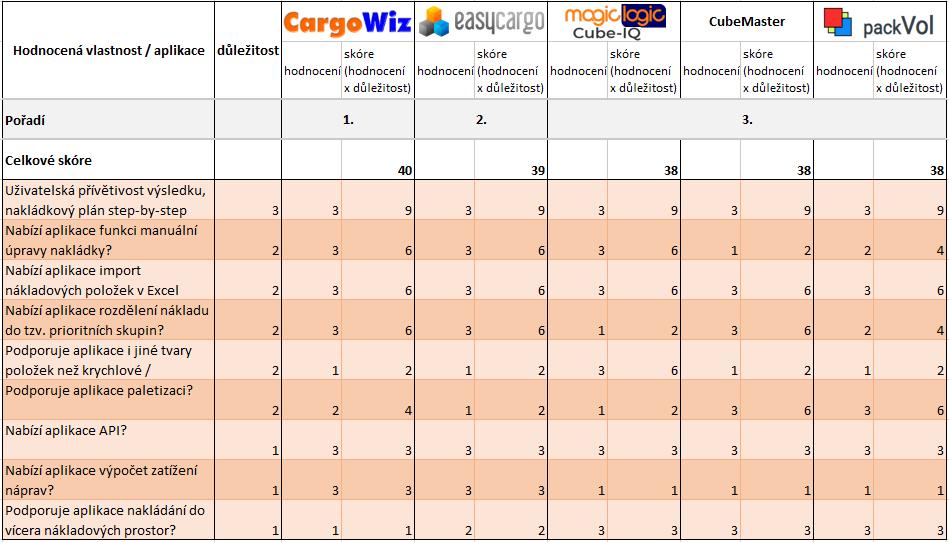 Výsledky vsekci Funkce. EasyCargo nejlepší software pro plánování nakládek.