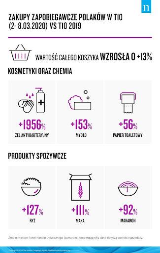 Zakupy zapobiegawcze Polákow w tio (2-8.03.2021) vs tio 2019
