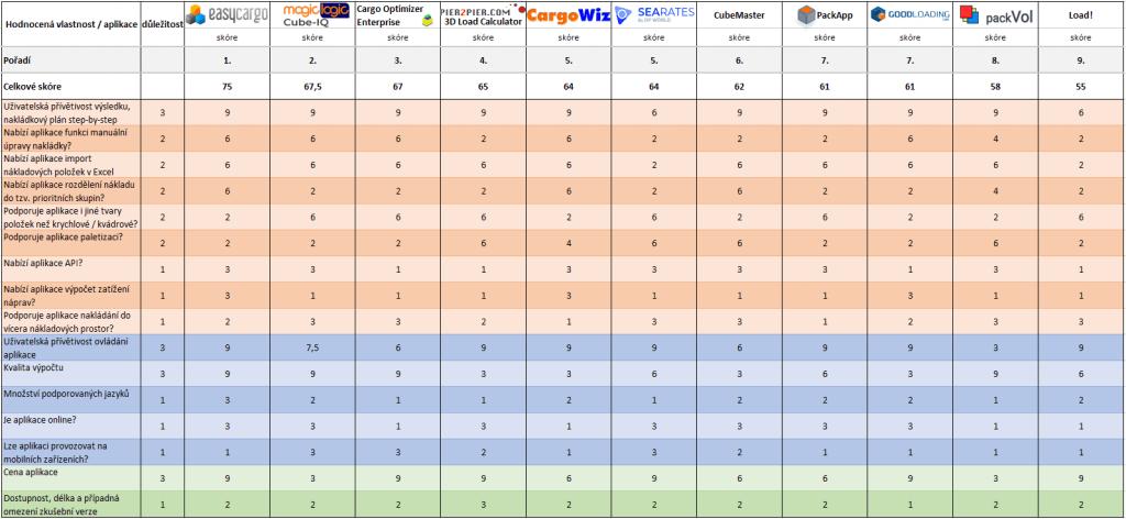 .Kompletní srovnávací tabulka výsledků. EasyCargo nejlepší software pro plánování nakládek.