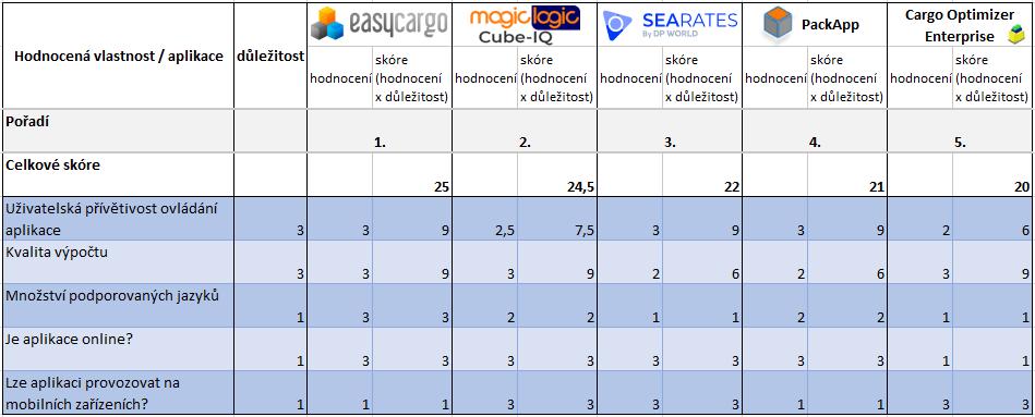 Výsledky vsekci Uživatelská přívětivost. EasyCargo nejlepší software pro plánování nakládek